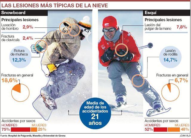 lesiones-mc3a1s-frecuentes-entre-esquiadores-y-snowboarders4